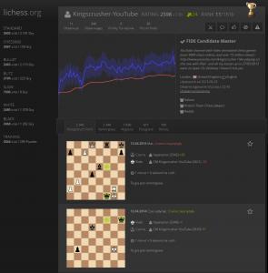 Statystyki szachysty na Lichess