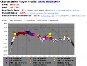 Chessmetrics - Akiba Rubinstein